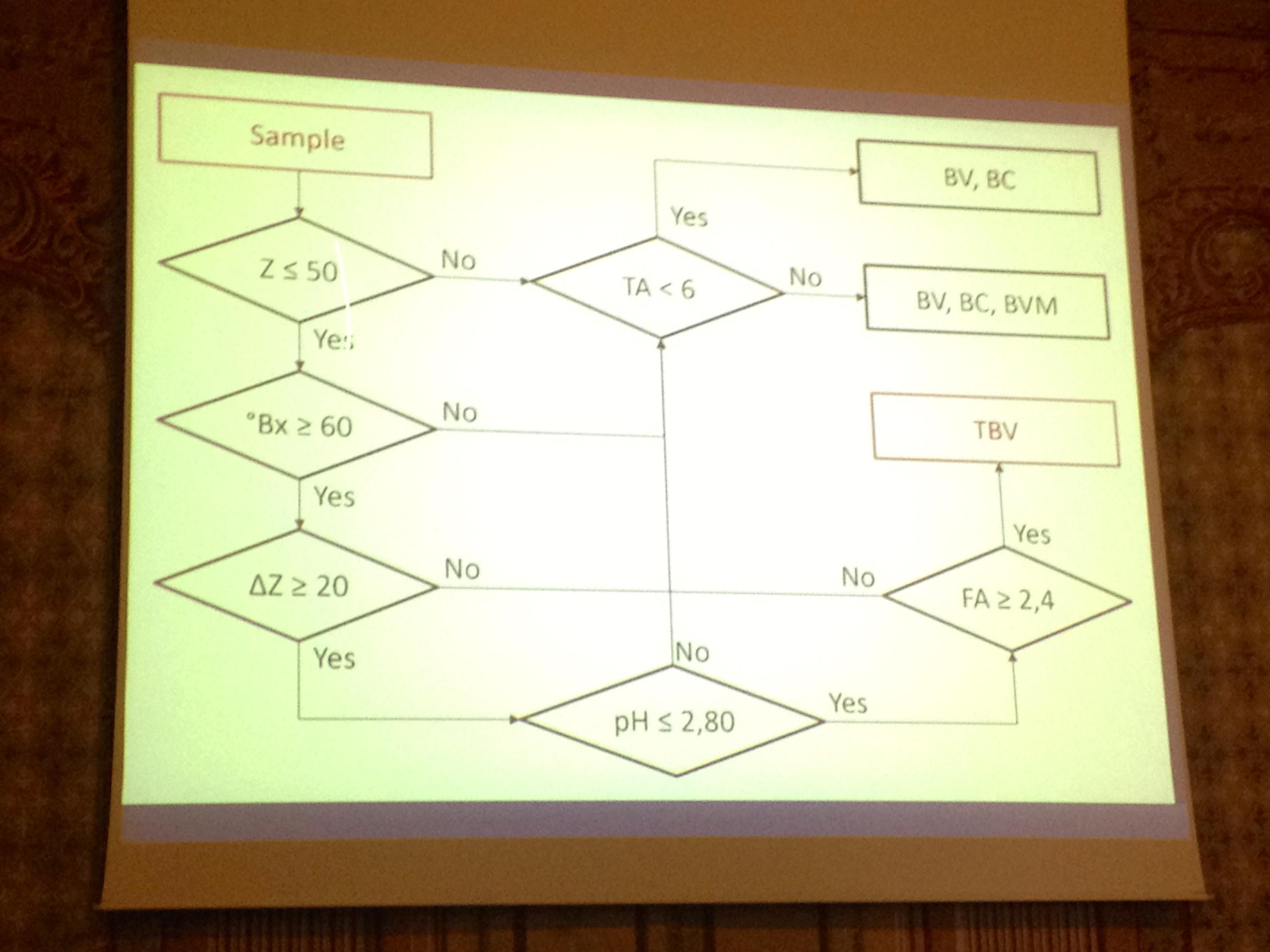Riconoscere l'Aceto Balsamico Tradizionale - parametri fisico-chimici